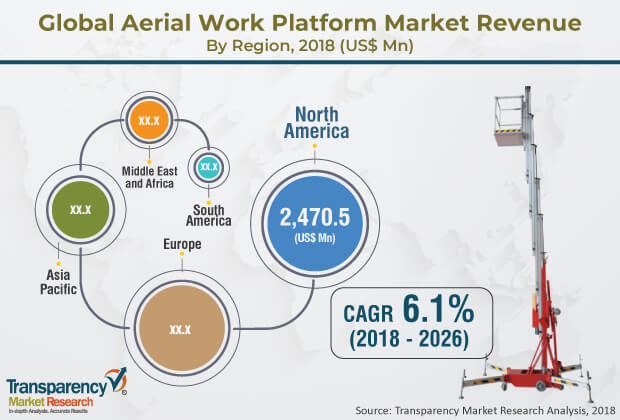 Aerial Work Platform  Market Insights, Trends & Growth Outlook
