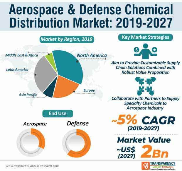aerospace defense chemical distribution infographic