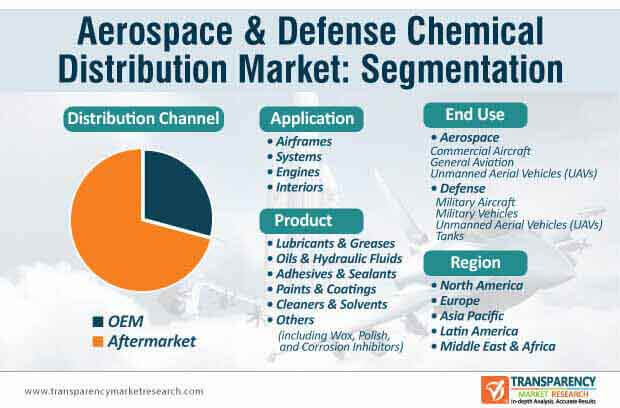 aerospace defense chemical distribution segmentation