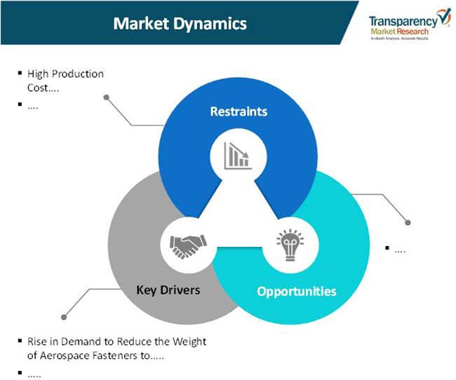 aerospace fasteners market 1
