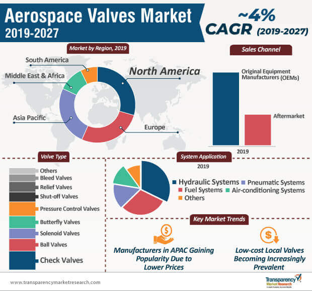 aerospace valves market infographic