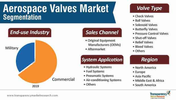 aerospace valves market segmentation