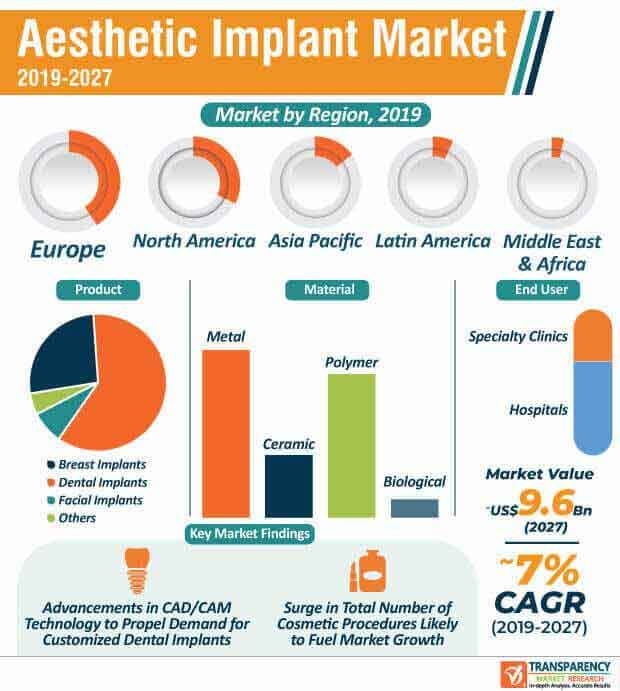 Aesthetic Implant  Market Insights, Trends & Growth Outlook