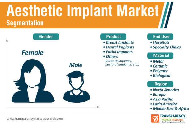 aesthetic implant market segmentation