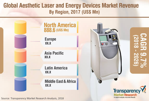 aesthetic laser energy devices market