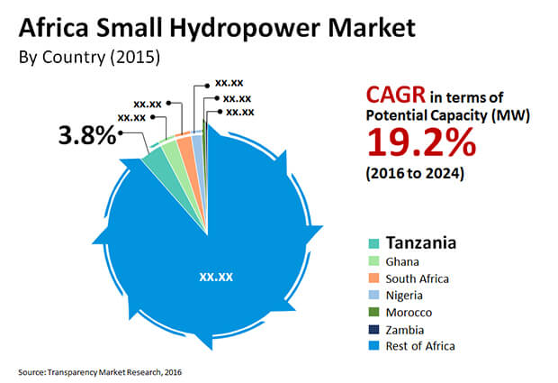 africa small hydropower market