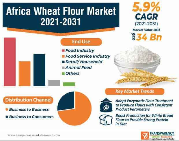 africa wheat flour market infographic
