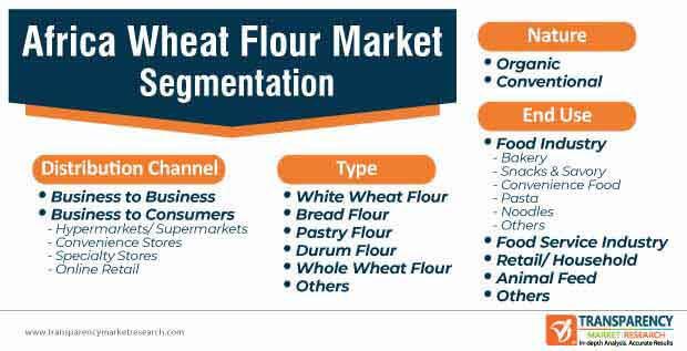 africa wheat flour market segmentation