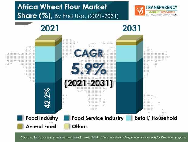 africa wheat flour market
