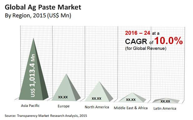 ag paste market