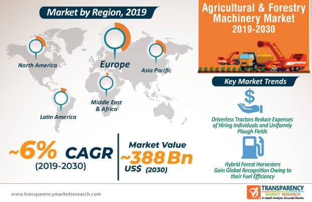 agricultural forestry machinery market infographic