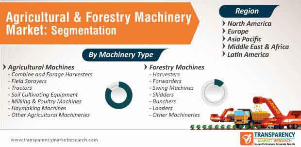 agricultural forestry machinery market segmentation