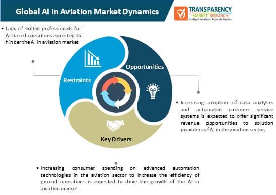 ai in aviation market dynamics