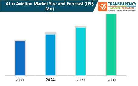 ai in aviation market size and forecast