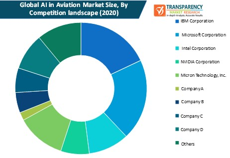 ai in aviation market size by competition landscape
