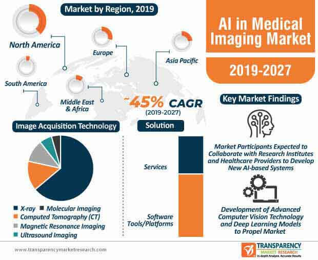 ai in medical imaging market infographic
