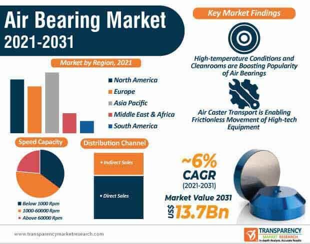 air bearing market infographic