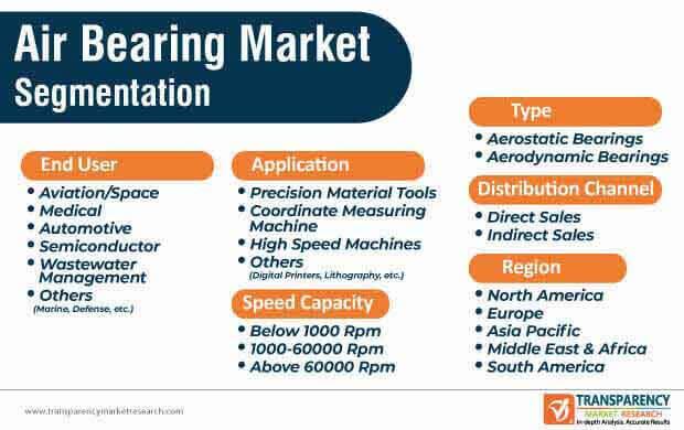 air bearing market segmentation