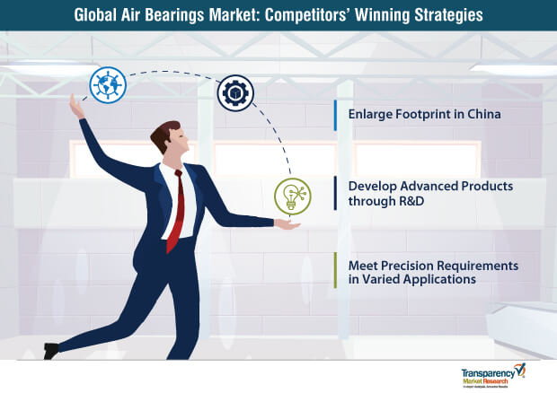 air bearings market competitors winning strategies