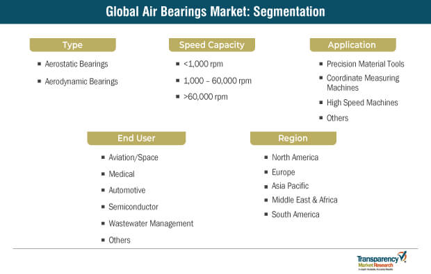 air bearings market segmentation