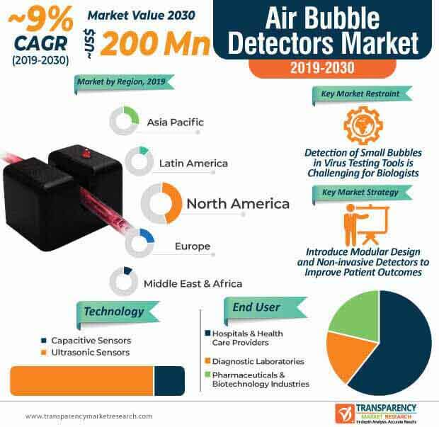 air bubble detector market infographic