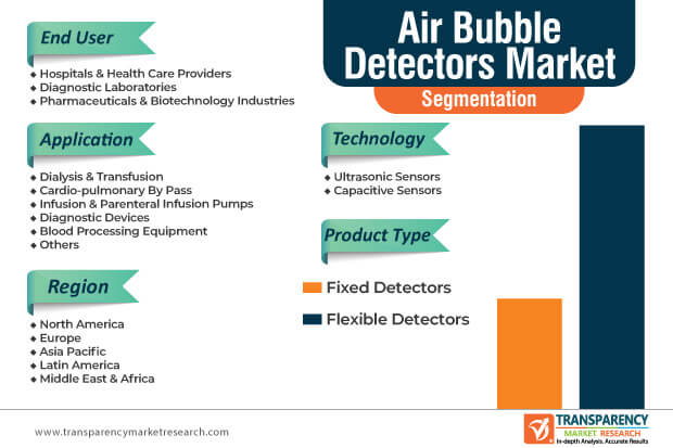 air bubble detector market segmentation