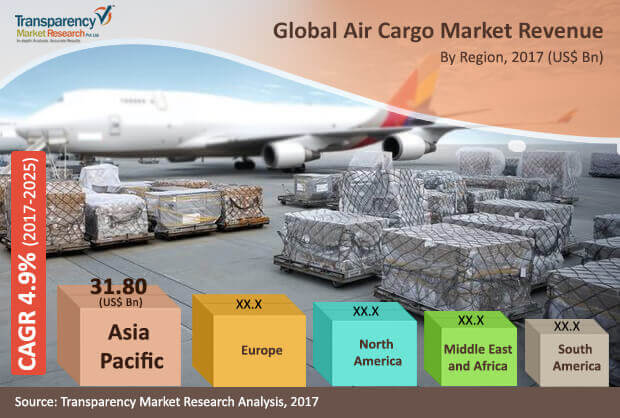 air cargo industry While tsa can require that inbound air cargo shipments and procedures at.