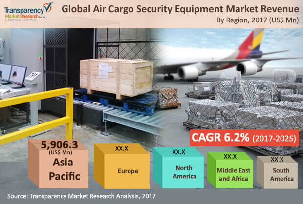 air cargo security equipment market