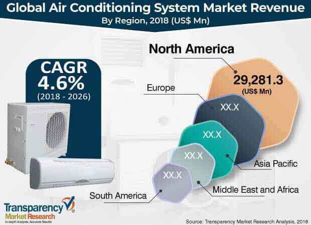 air conditioning system market