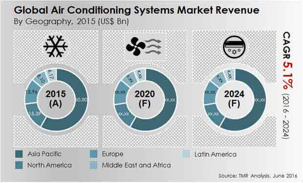 air-conditioning-systems-market
