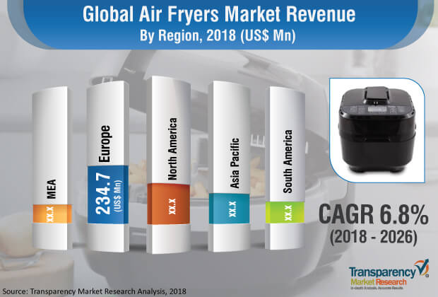 Air Fryer  Market Insights, Trends & Growth Outlook