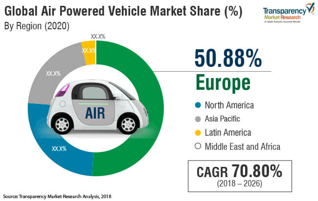 air powered vehicle market