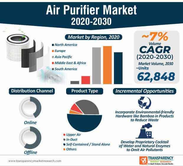 air purifier market infographic