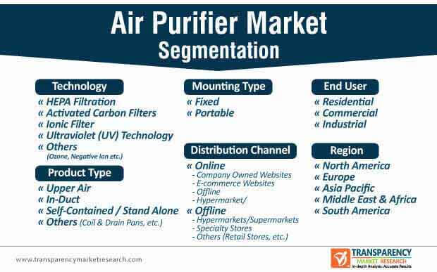 air purifier market segmentation