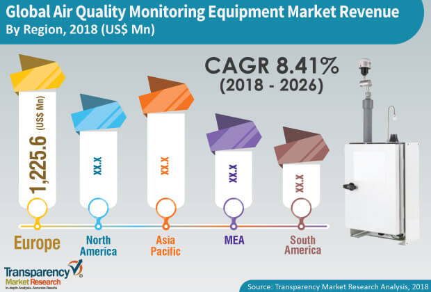 air quality monitoring equipment industry
