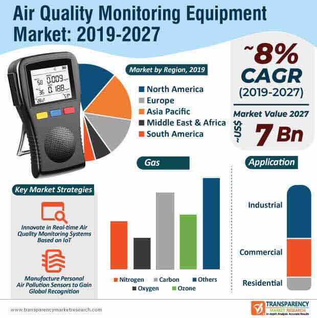 air quality monitoring equipment market infographic