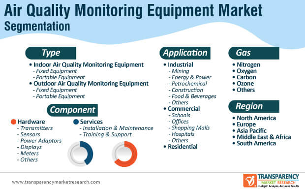 air quality monitoring equipment market segmentation
