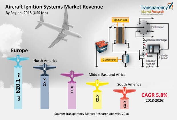 Aircraft Ignition System  Market Insights, Trends & Growth Outlook
