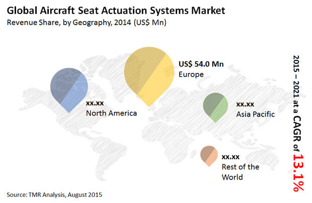 aircraft-seat-actuation-systems-market