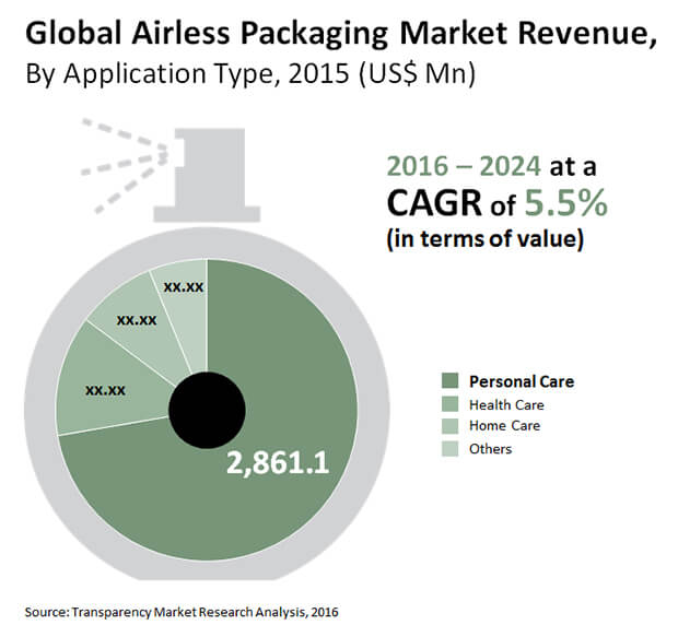 airless-packaging-market.jpg