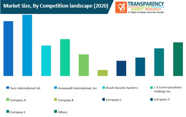 airport and marine port security market size by competition landscape