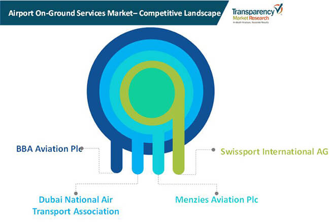 airport on ground services market 01