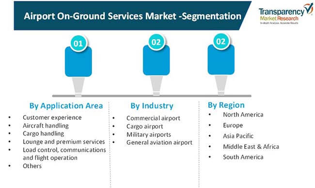 airport on ground services market 02