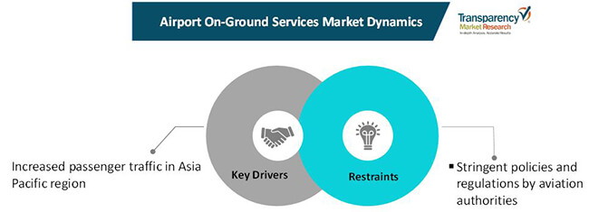 airport on ground services market