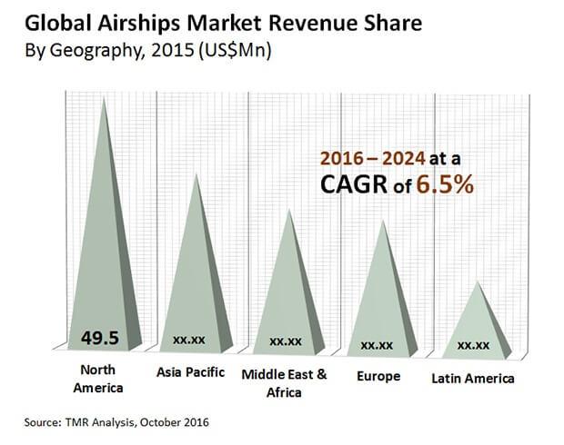 airships market