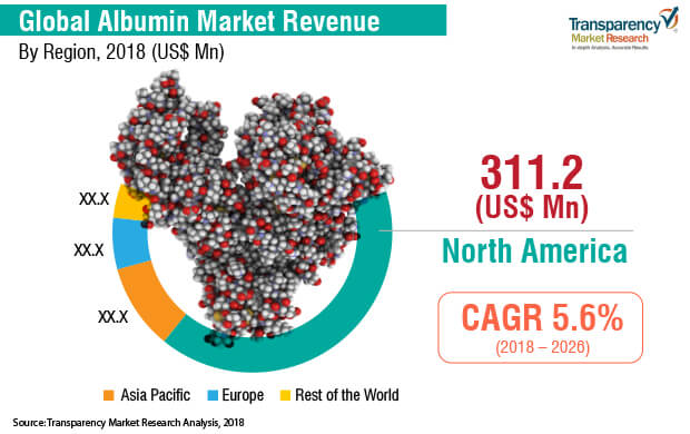 Albumin (as Excipient)  Market Insights, Trends & Growth Outlook