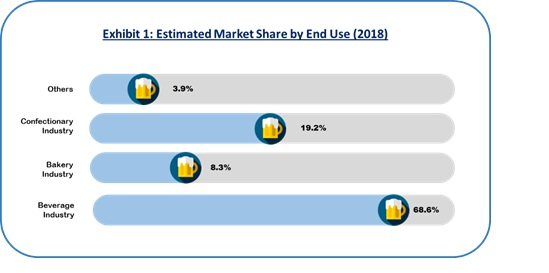alcohol stable dairy ingredients market