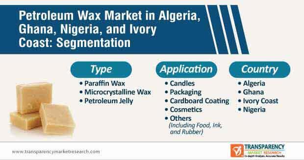 algeria ghana nigeria and ivory coast petroleum wax market segmentation
