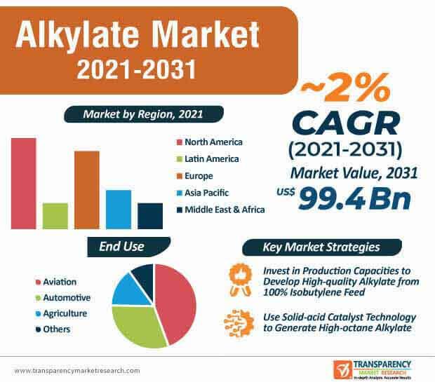 alkylate market infographic