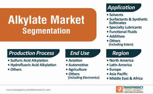 alkylate market segmentation
